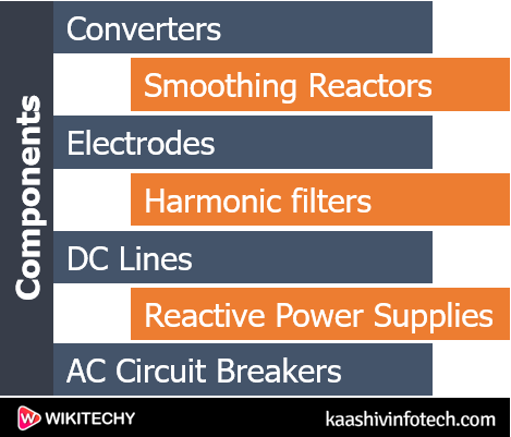 Basic Components of HVDC