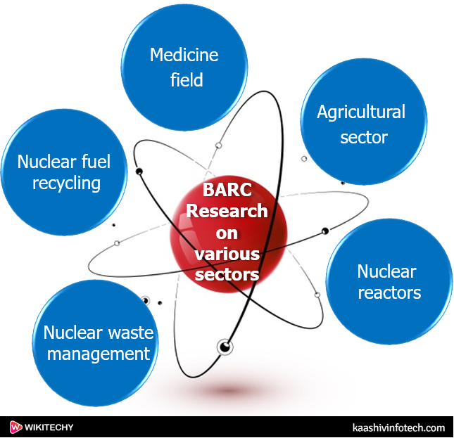 Bhaba Atomic Research Center Research on Various Sectors