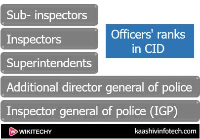 Officer's Ranks in CID
