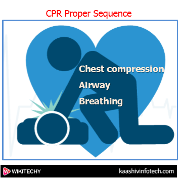 CPR Proper Sequence