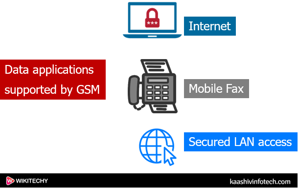 Data applications supported by GSM