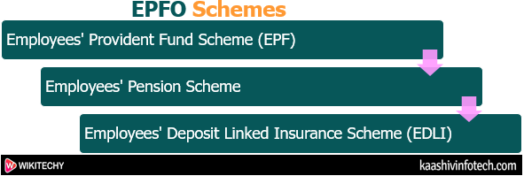 Schemes implemented by EPFO