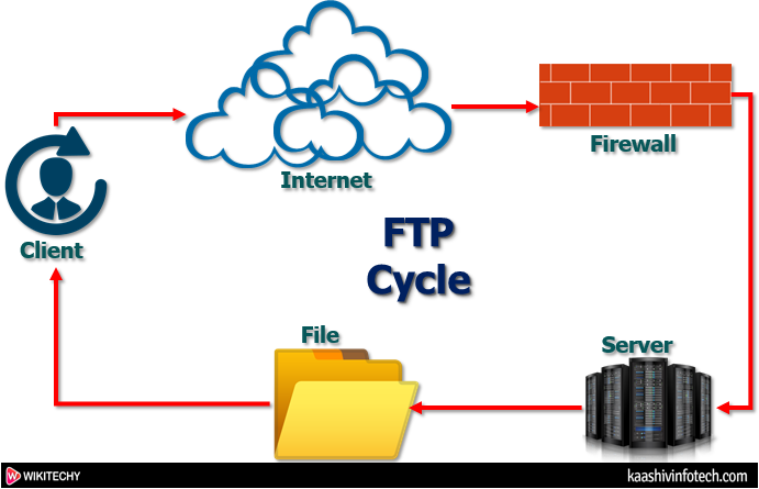 FTP Cycle