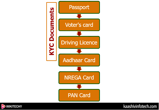Kyc Documents Required For  People