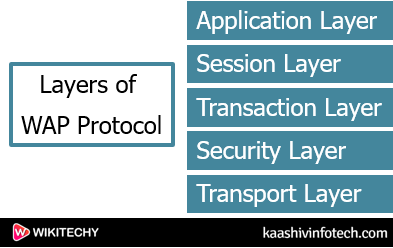 Layers of Wap Protocol