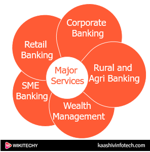 Major Services of Bank of Baroda