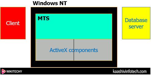 Microsoft Transaction Server Process