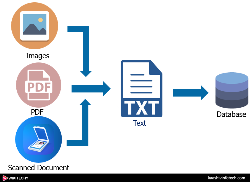Optical Character Recognition Works