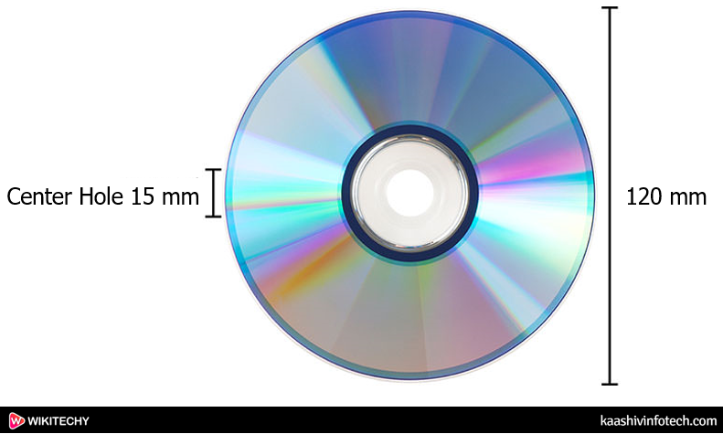 Physical Measurements of a Dvd