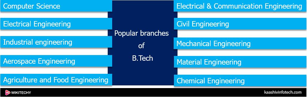 Popular Branch
