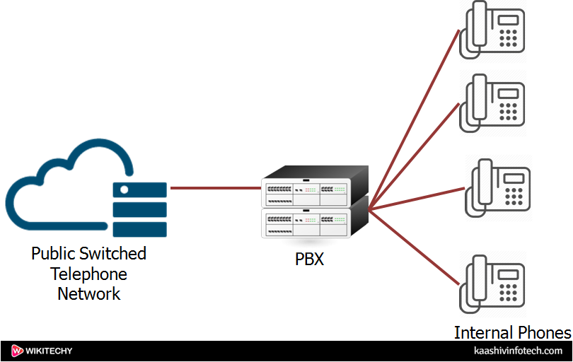 Public Switched Telephone Network