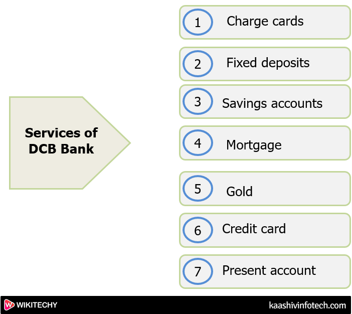 Services of Dcb Bank