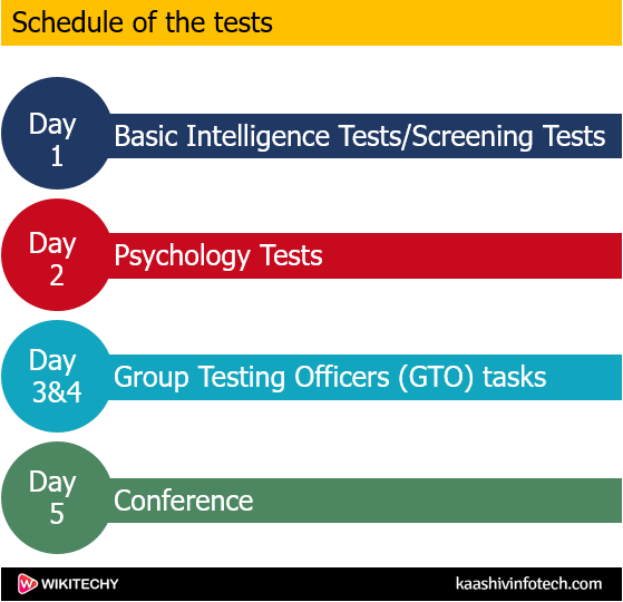 The schedule of the tests