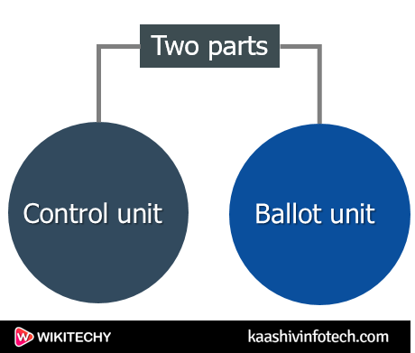 Two Parts of EVM