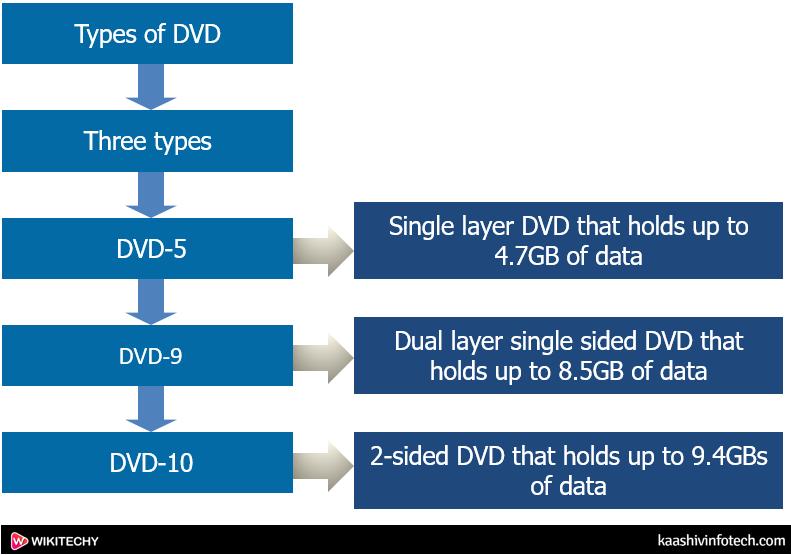 Types of Dvd