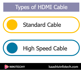 Types of HDMI Cable