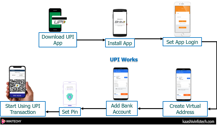 Unified Payment Interface Work