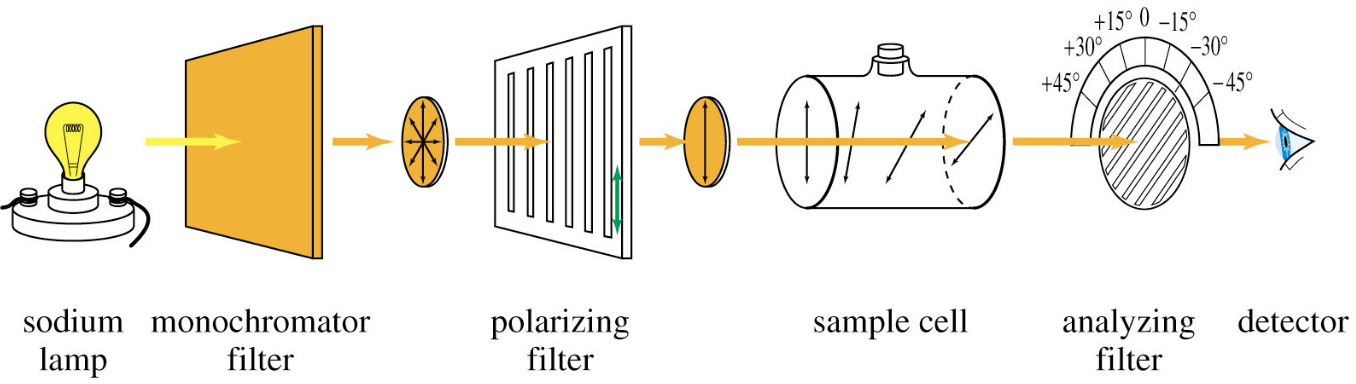 why na lamp is used in polarimeter