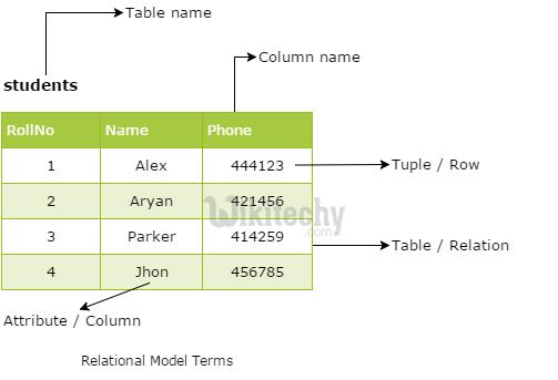 Relational Databse Model