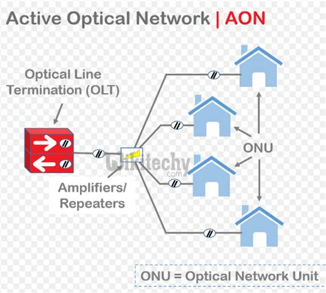 Active Optical Network