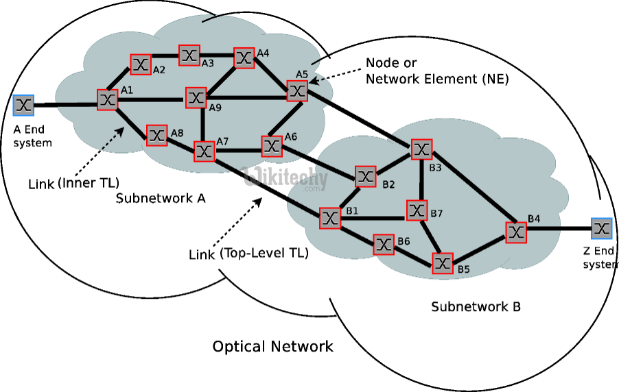 What is Optical Network