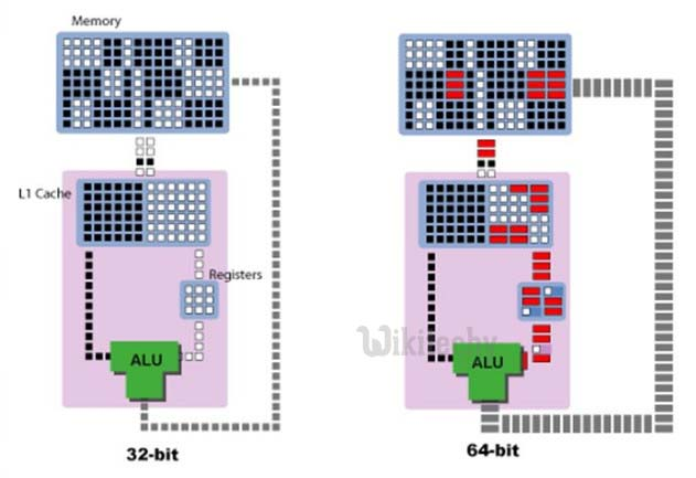 Difference between 32 bit and 64 bit architecture