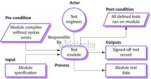 Preconditions and Postconditions in Testing