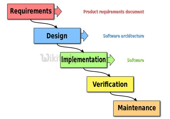 What is Agile Testing