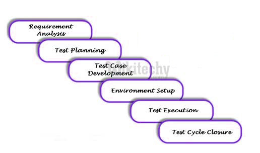 What is Software Testing Life Cycle(STLC)Z