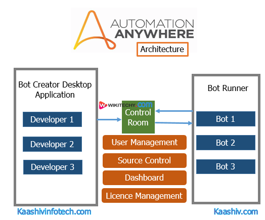 Automation Anywhere Architecture