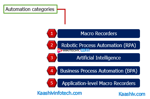 Automation Categories