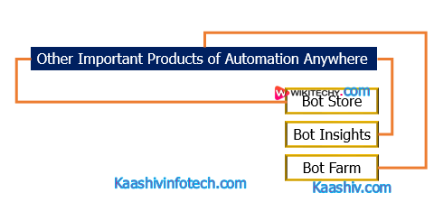 Important Products of Automation
