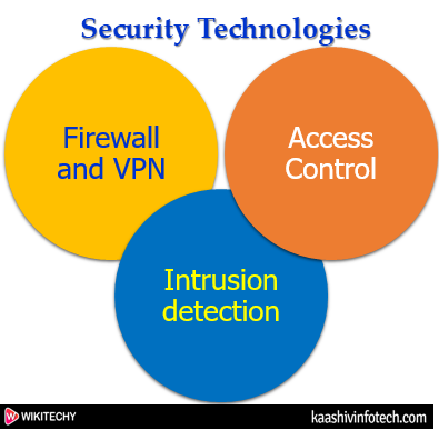 Cyber Security Technologies