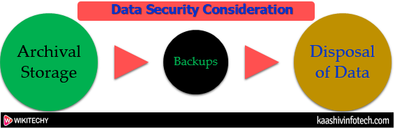 Data Security Consideration