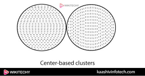 Datamining Different Types of Clustering3