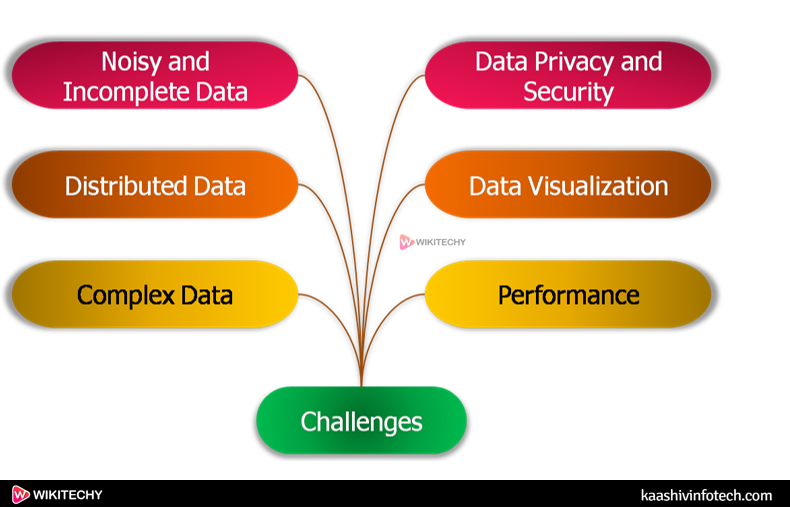 Challenges in Data Mining