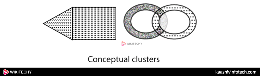 Datamining Different Types of Clustering6