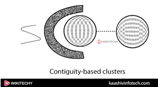 Datamining Different Types of Clustering4
