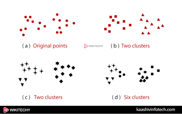 Datamining Different Types of Clustering