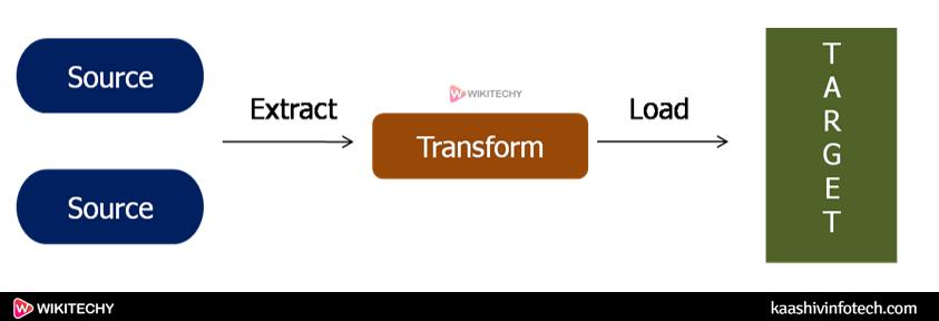 Datamining Cluster vs Data Warehousing3