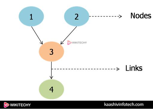 DataMining Bayesian Classifiers5