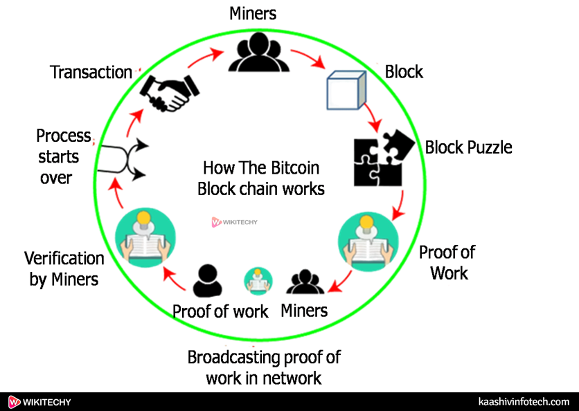 How The Bitcoin Block Chain Works