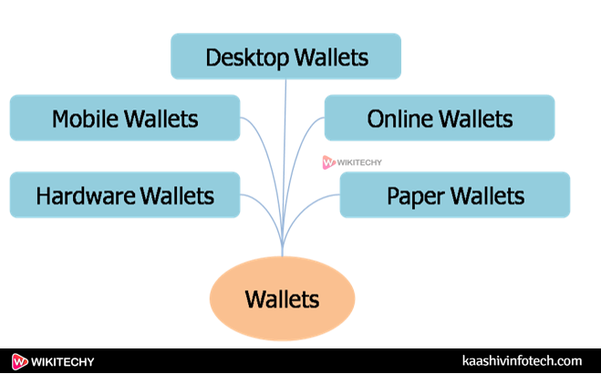 Types of Wallets