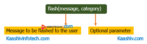 Flash Syntax