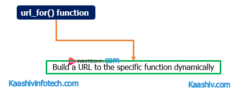 url_for() function