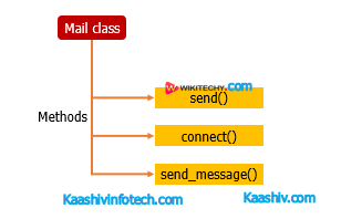 Mail Class