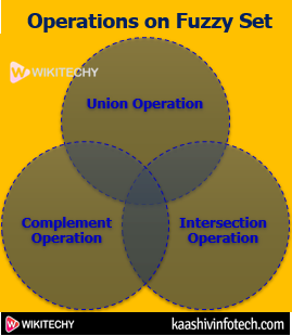Operations on Fuzzy Set