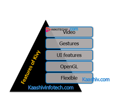 Features of Kivy