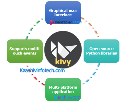 What is Kivy
