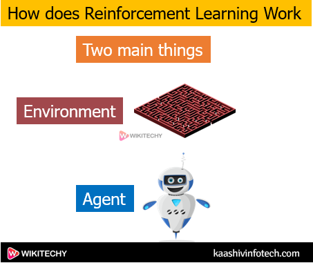 How Reinforcement Learning Work